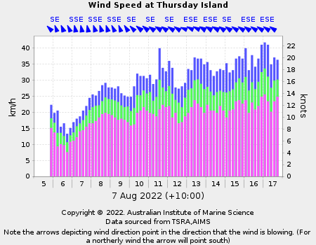 Graph of wind speed for Thursday Island in last 12 hours