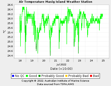 Graph of Air temperature for Masig Island in last 12 hours
