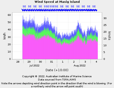 Graph of wind speed for Masig Island in last 12 hours