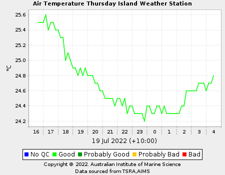 Graph of Air temperature for Thursday Island in last 12 hours