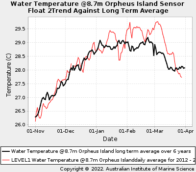 Coral Bleaching Summer Sea Water Temperatures at Orpheus Island