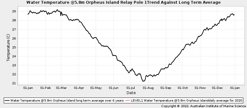Daily Average Ocean Water Temperatures Against Long Term Average Water Temperature at Orpheus Island