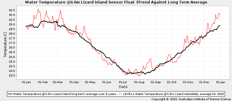 Daily Average Ocean Water Temperatures Against Long Term Average Water Temperature at Lizard Island