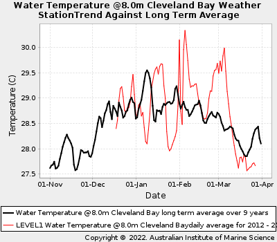 Coral Bleaching Summer Sea Water Temperatures at Cleveland Bay