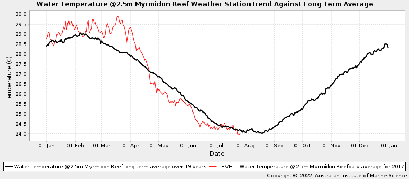 Daily Average Ocean Water Temperatures Against Long Term Average Water Temperature at Myrmidon Reef