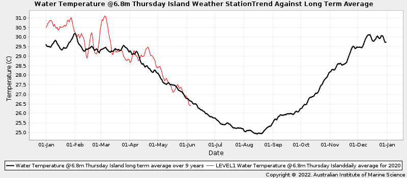 Daily Average Ocean Water Temperatures Against Long Term Average Water Temperature at Thursday Island