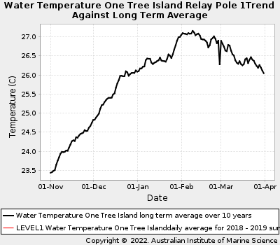 Coral Bleaching Summer Sea Water Temperatures at One Tree Island