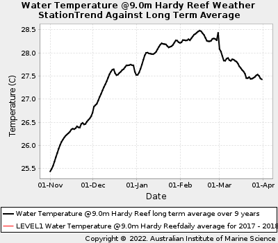 Coral Bleaching Summer Sea Water Temperatures at Hardy Reef