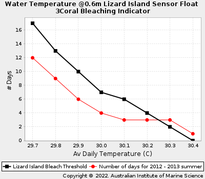 Coral Bleaching Thresholds at Lizard Island