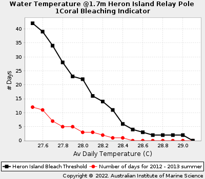 Coral Bleaching Thresholds at Heron Island
