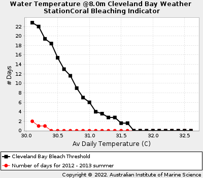 Coral Bleaching Thresholds at Cleveland Bay