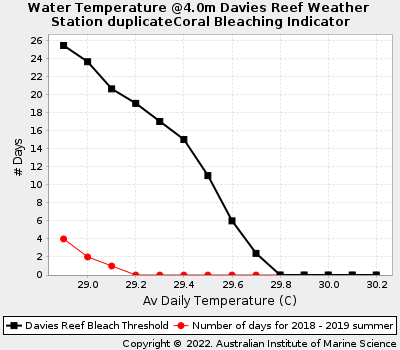 Coral Bleaching Thresholds at Davies Reef