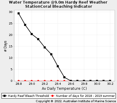 Coral Bleaching Thresholds at Hardy Reef
