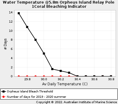 Coral Bleaching Thresholds at Orpheus Island