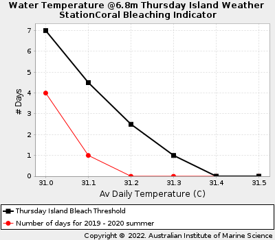 Coral Bleaching Thresholds at Thursday Island