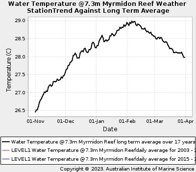 Coral Bleaching Summer Sea Water Temperatures at Myrmidon Reef