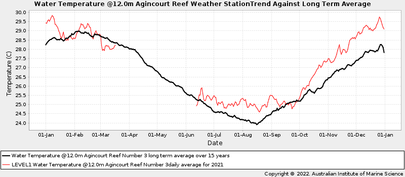 Daily Average Ocean Water Temperatures Against Long Term Average Water Temperature at Agincourt Reef Number 3