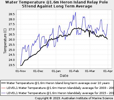 Coral Bleaching Summer Sea Water Temperatures at Heron Island