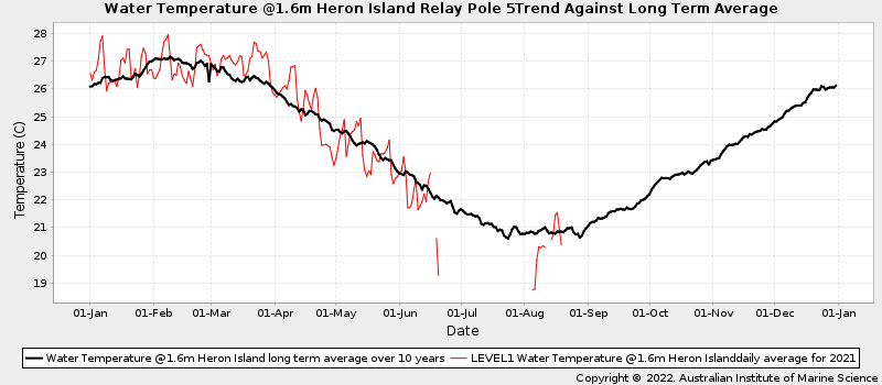Daily Average Ocean Water Temperatures Against Long Term Average Water Temperature at Heron Island