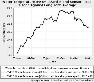 Coral Bleaching Summer Sea Water Temperatures at Lizard Island