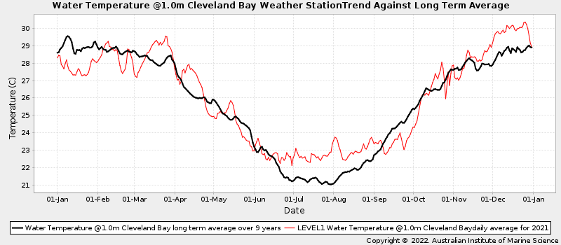 Daily Average Ocean Water Temperatures Against Long Term Average Water Temperature at Cleveland Bay