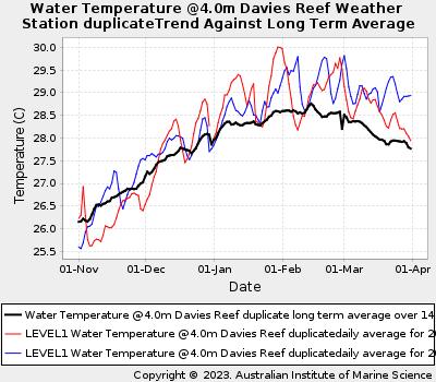 Coral Bleaching Summer Sea Water Temperatures at Davies Reef