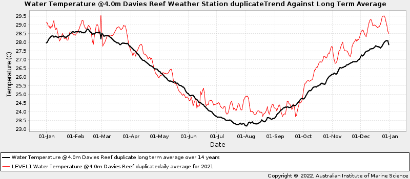 Daily Average Ocean Water Temperatures Against Long Term Average Water Temperature at Davies Reef
