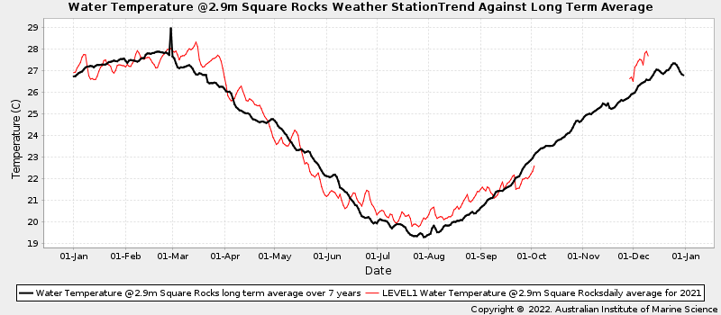 Daily Average Ocean Water Temperatures Against Long Term Average Water Temperature at Square Rocks