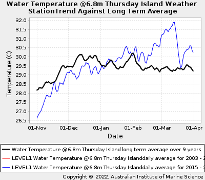 Coral Bleaching Summer Sea Water Temperatures at Thursday Island