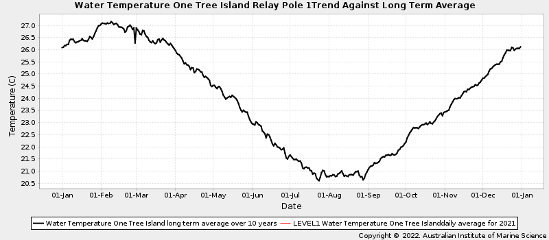 Daily Average Ocean Water Temperatures Against Long Term Average Water Temperature at One Tree Island