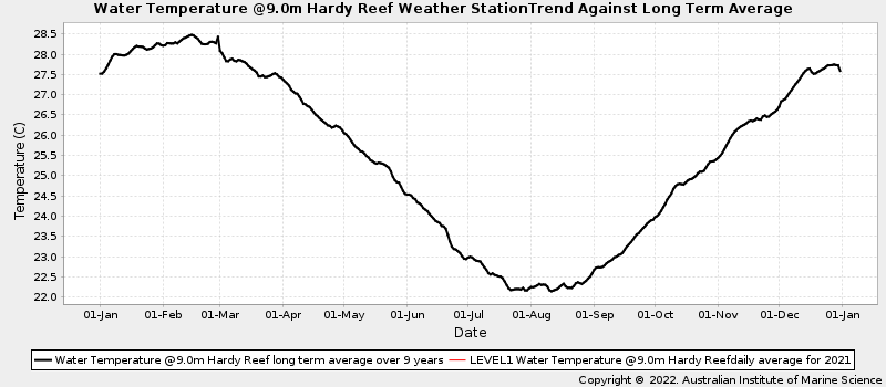 Daily Average Ocean Water Temperatures Against Long Term Average Water Temperature at Hardy Reef