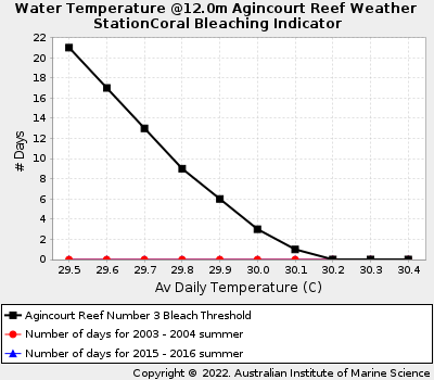 Coral Bleaching Thresholds at Agincourt Reef Number 3