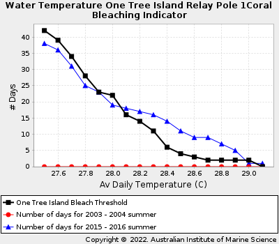 Coral Bleaching Thresholds at One Tree Island
