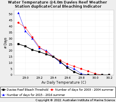 Coral Bleaching Thresholds at Davies Reef