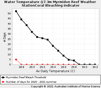 Coral Bleaching Thresholds at Myrmidon Reef